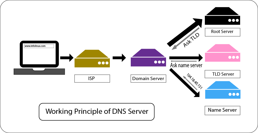 What is DNS server? How to configure DNS server in Centos 7?