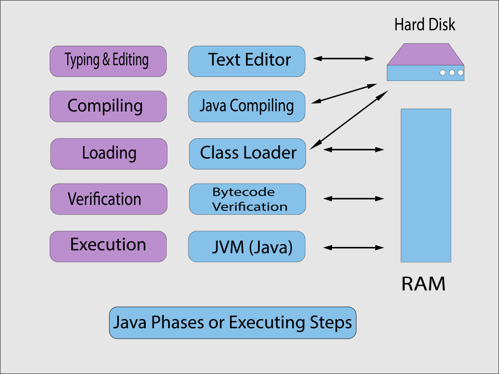 Java phases or Executing steps
